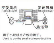 DRYING PRODUCT LINE