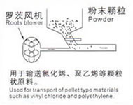 TRANSPORT OF POWDER